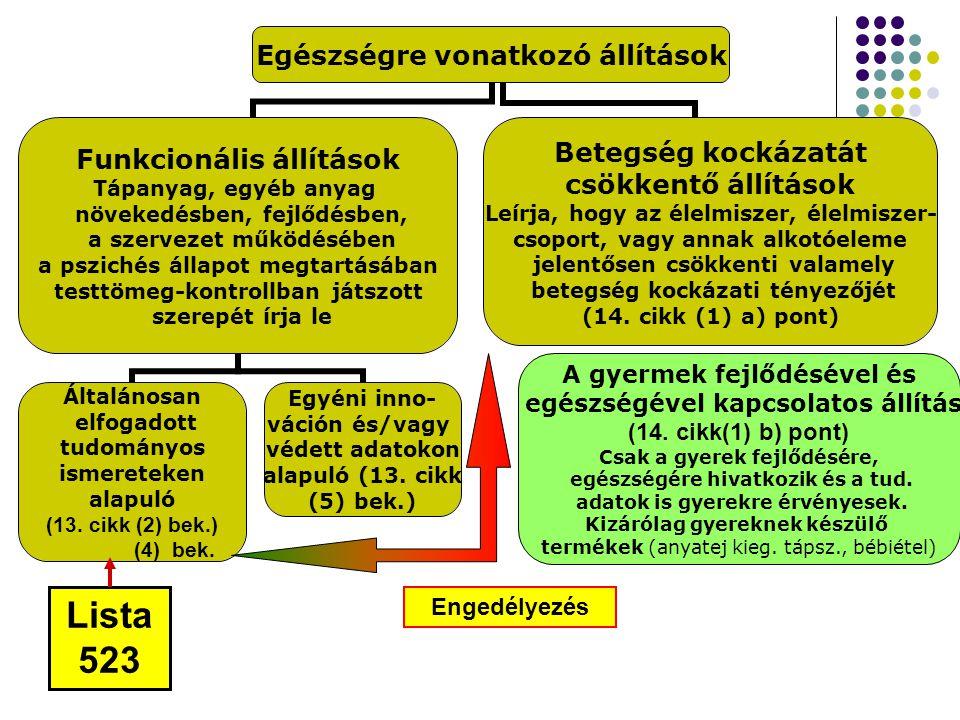 Lista 523 A gyermek fejlődésével és egészségével kapcsolatos állítás