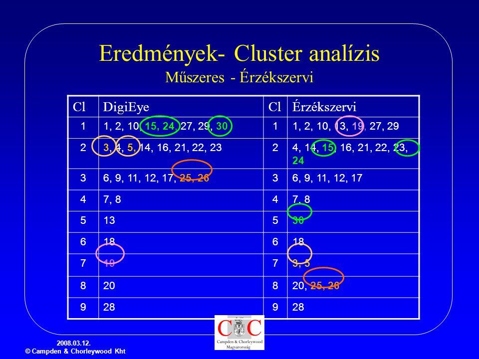 Eredmények- Cluster analízis Műszeres - Érzékszervi