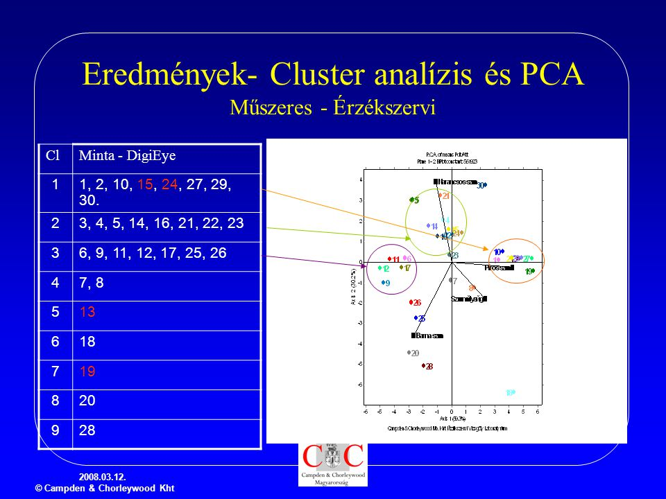 Eredmények- Cluster analízis és PCA Műszeres - Érzékszervi