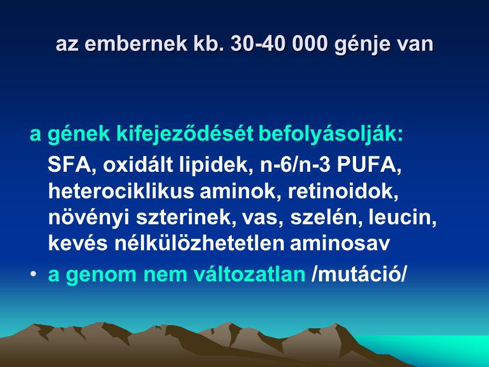 az embernek kb. 30-40 000 génje van