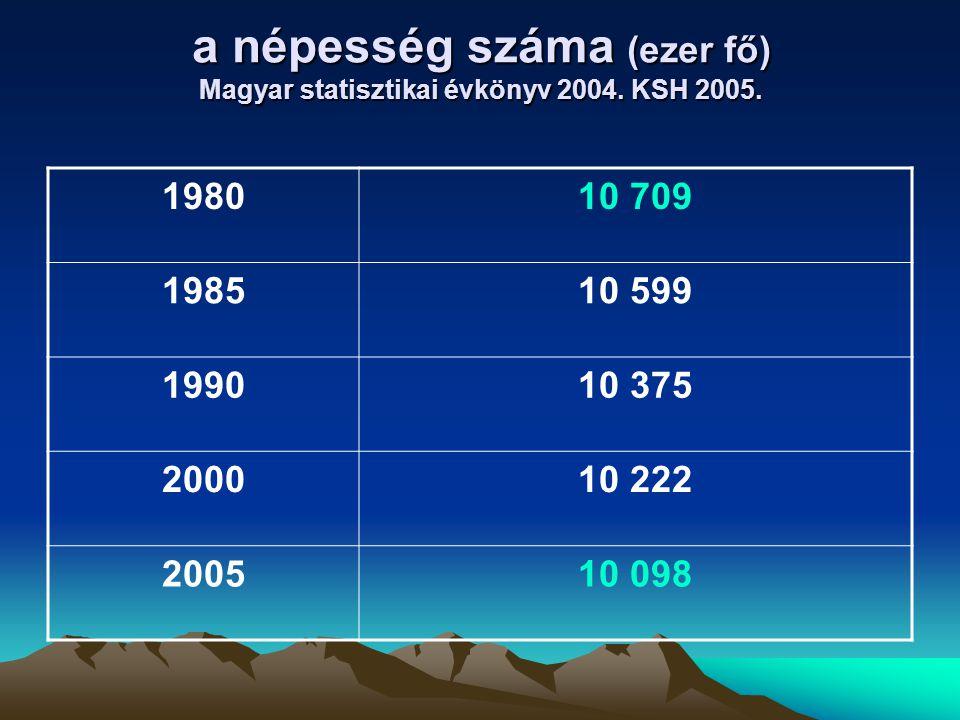a népesség száma (ezer fő) Magyar statisztikai évkönyv 2004. KSH 2005.