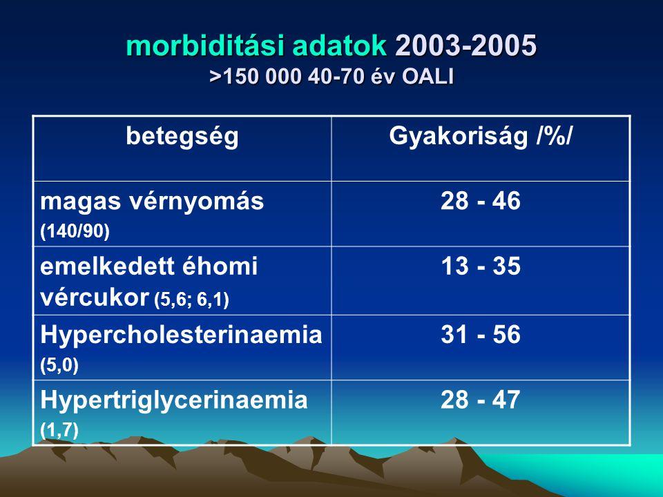 morbiditási adatok 2003-2005 >150 000 40-70 év OALI