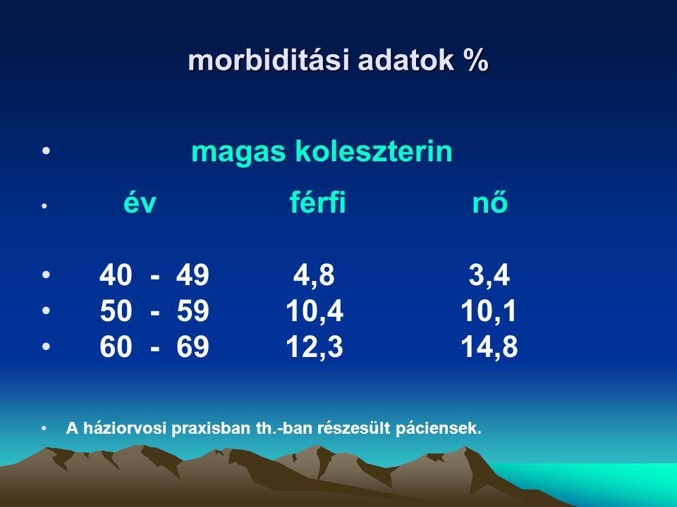 morbiditási adatok % magas koleszterin 40 - 49 4,8 3,4