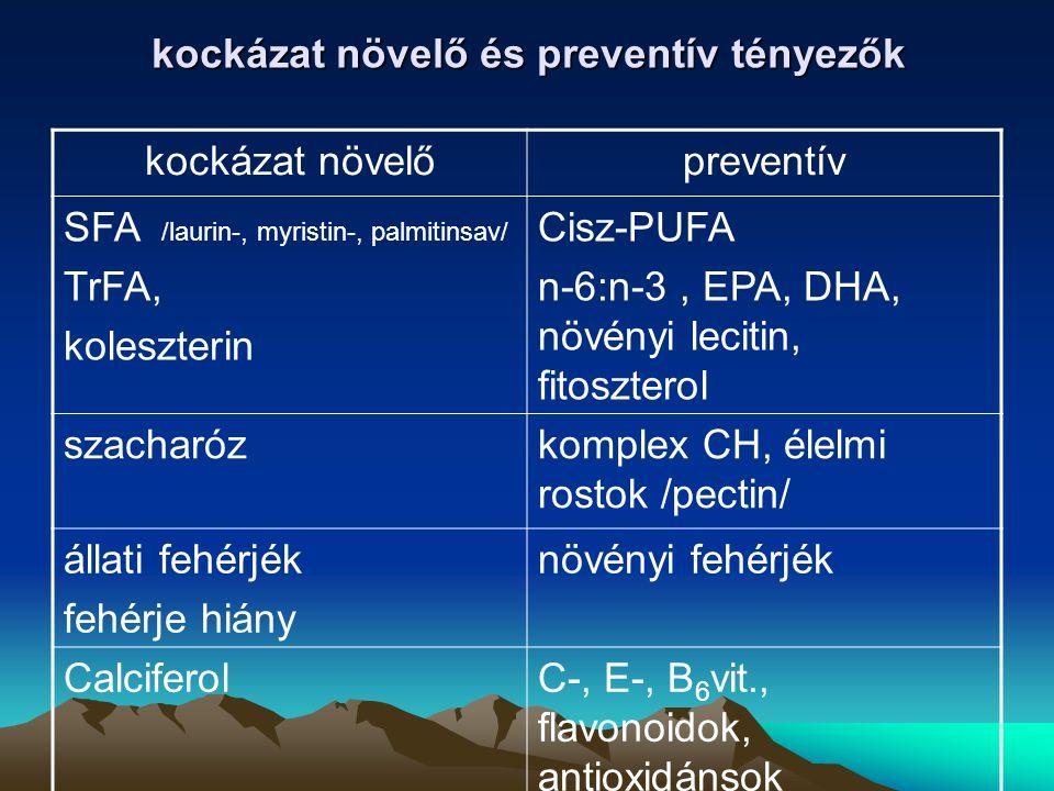 kockázat növelő és preventív tényezők