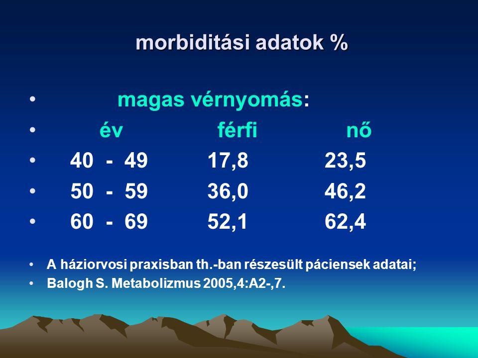 morbiditási adatok % magas vérnyomás: év férfi nő 40 - 49 17,8 23,5