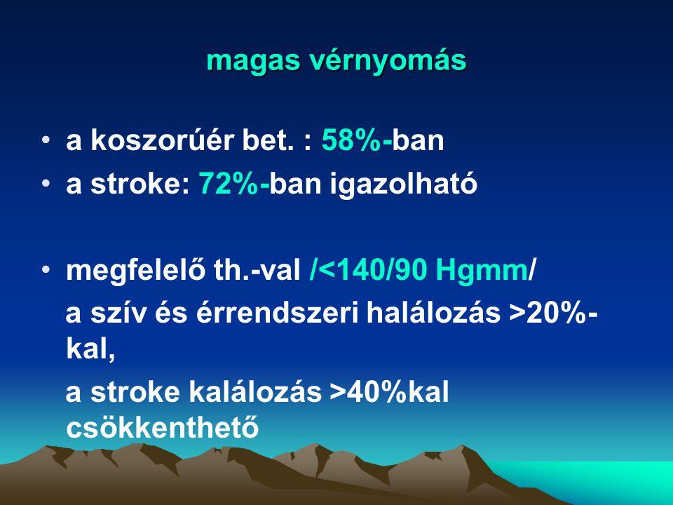 magas vérnyomás a koszorúér bet. : 58%-ban. a stroke: 72%-ban igazolható. megfelelő th.-val /<140/90 Hgmm/