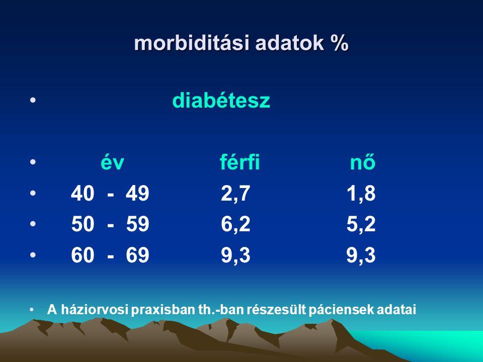 morbiditási adatok % diabétesz év férfi nő 40 - 49 2,7 1,8