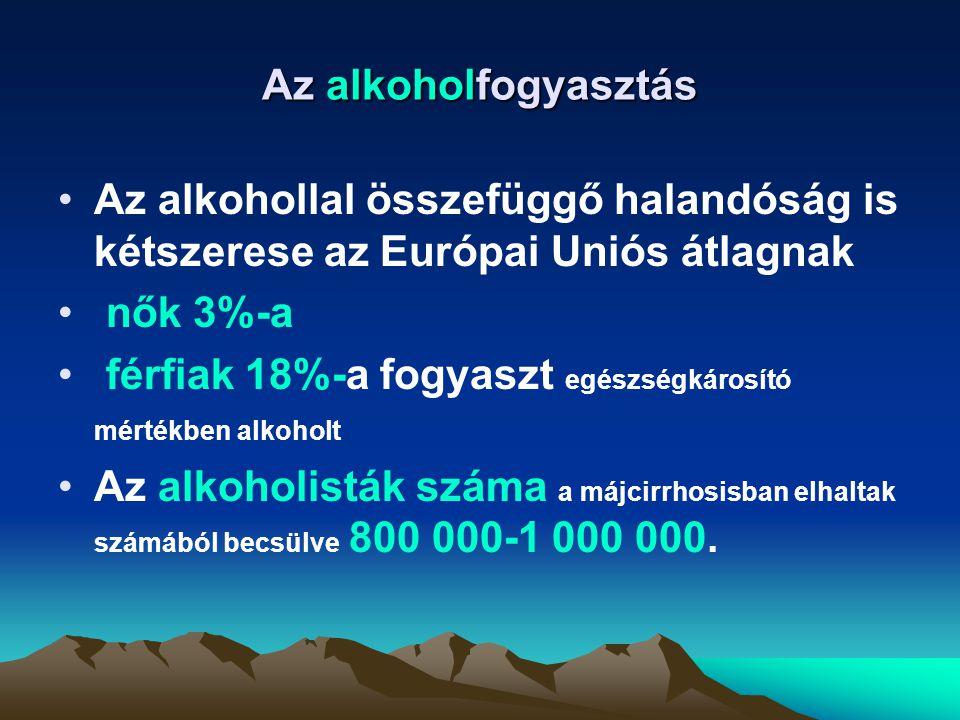 Az alkoholfogyasztás Az alkohollal összefüggő halandóság is kétszerese az Európai Uniós átlagnak. nők 3%-a.
