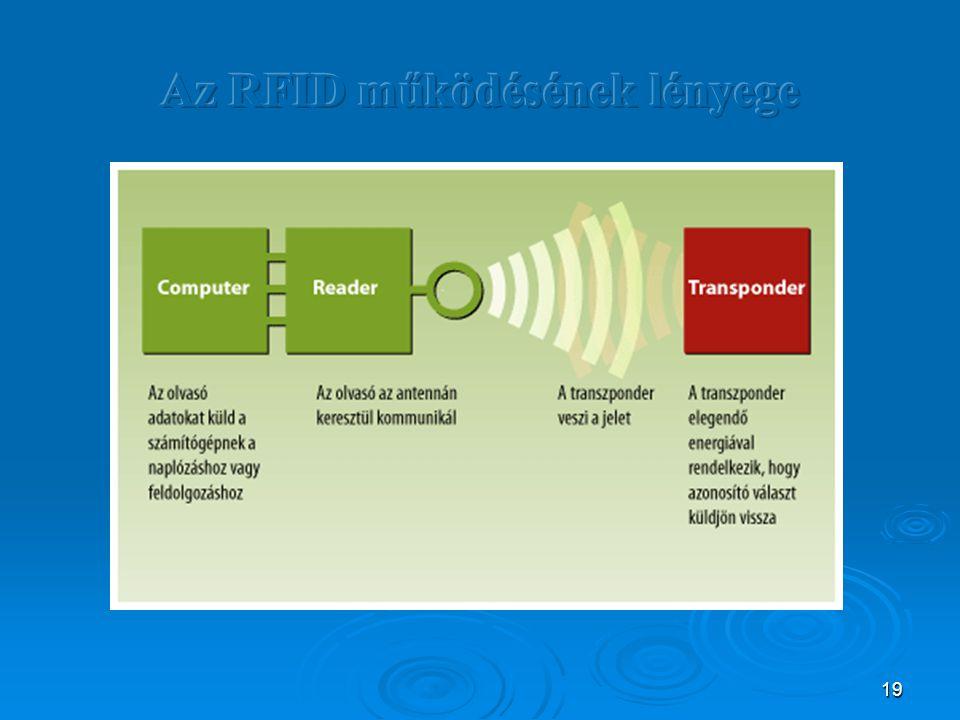 Az RFID működésének lényege