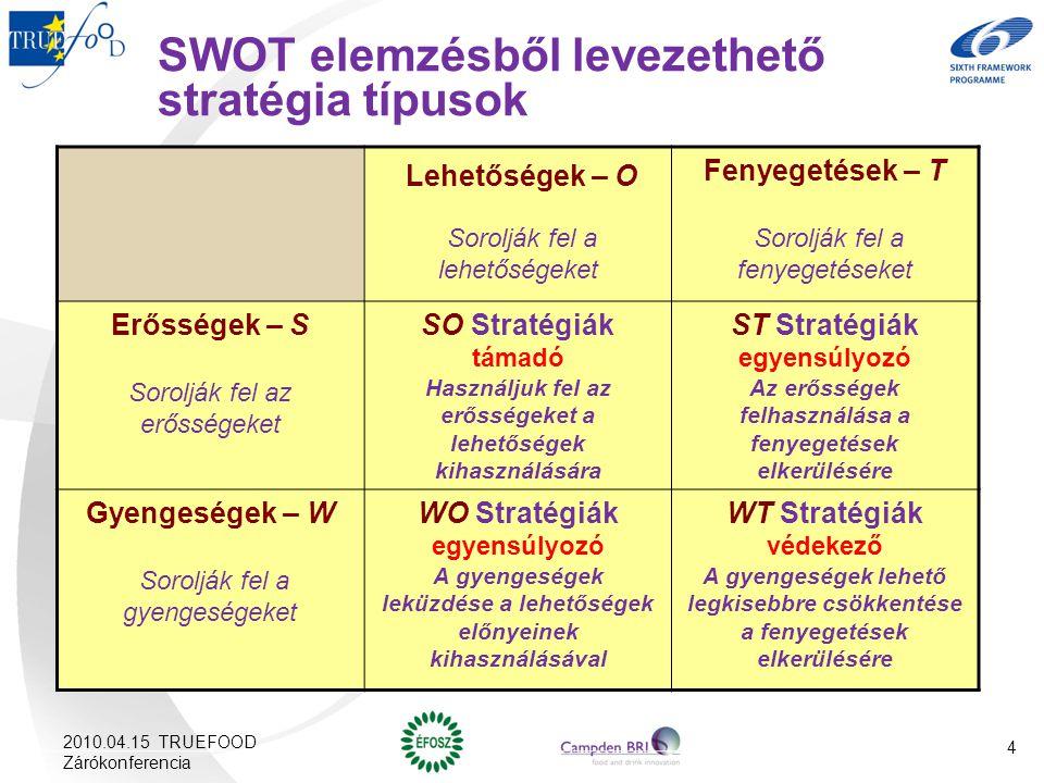 SWOT elemzésből levezethető stratégia típusok