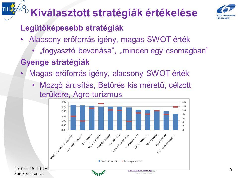 Kiválasztott stratégiák értékelése