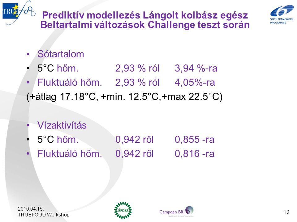 Fluktuáló hőm. 2,93 % ról 4,05%-ra