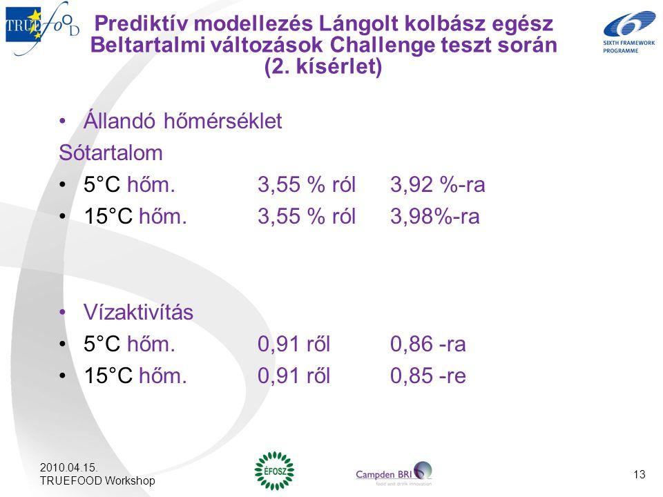 Prediktív modellezés Lángolt kolbász egész Beltartalmi változások Challenge teszt során (2. kísérlet)