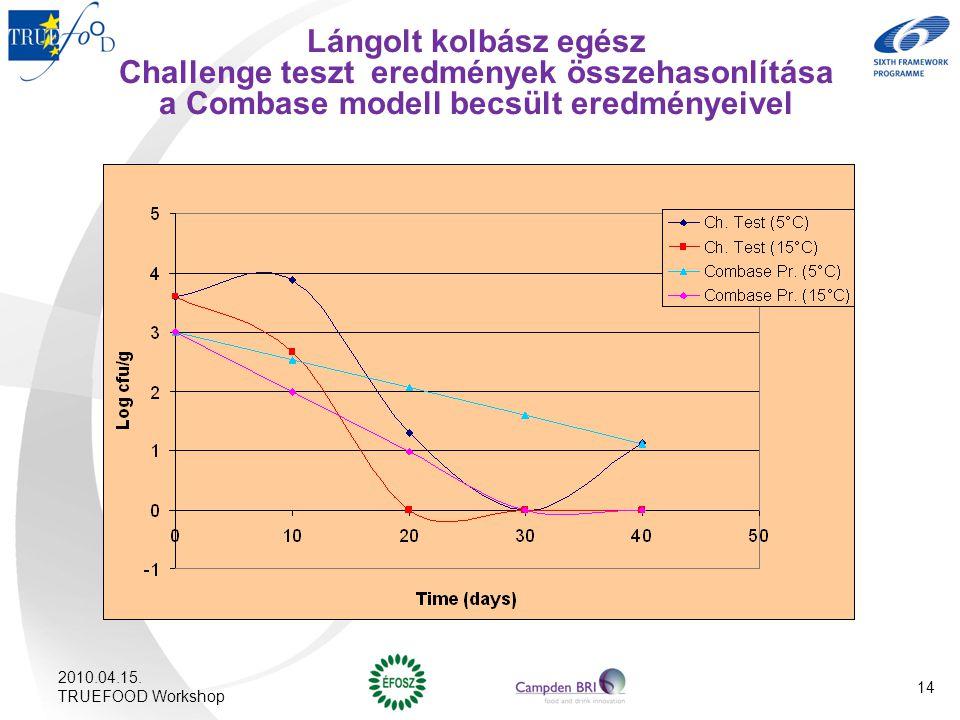 Lángolt kolbász egész Challenge teszt eredmények összehasonlítása a Combase modell becsült eredményeivel