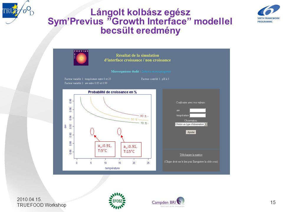 Lángolt kolbász egész Sym'Previus Growth Interface modellel becsült eredmény