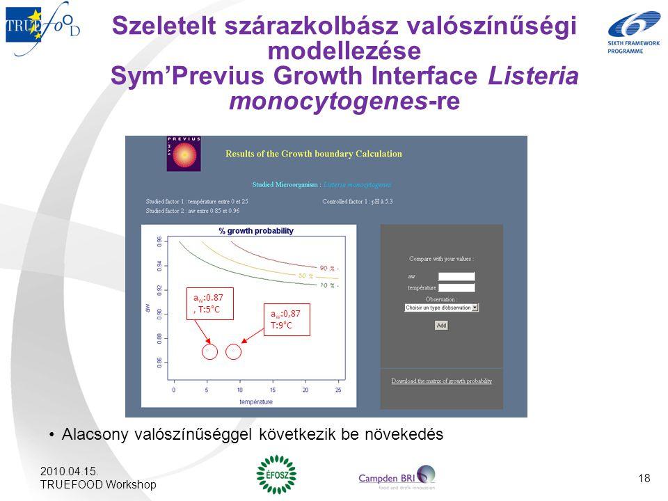 Szeletelt szárazkolbász valószínűségi modellezése Sym'Previus Growth Interface Listeria monocytogenes-re