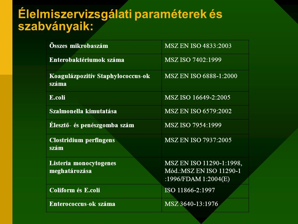 Élelmiszervizsgálati paraméterek és szabványaik:
