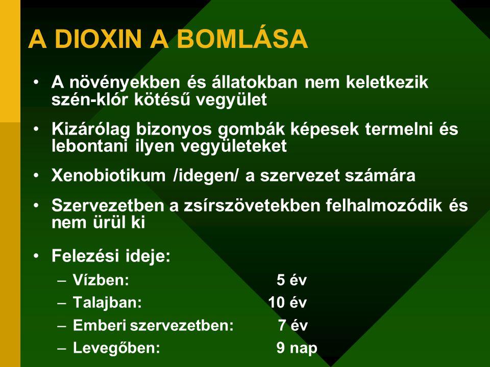 A DIOXIN A BOMLÁSA A növényekben és állatokban nem keletkezik szén-klór kötésű vegyület.