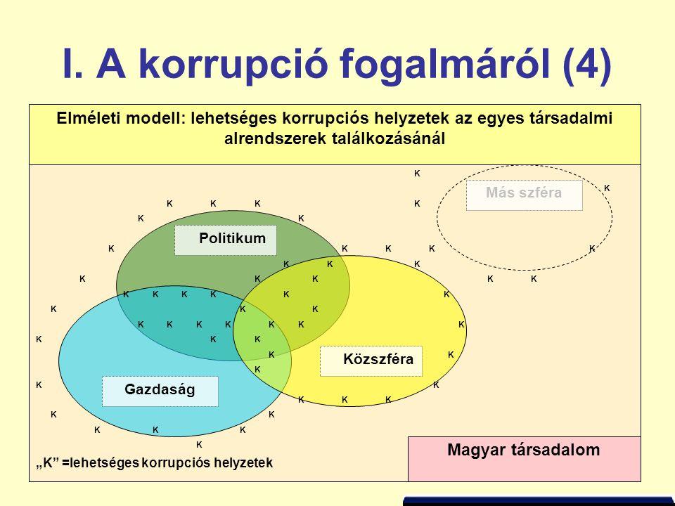 I. A korrupció fogalmáról (4)