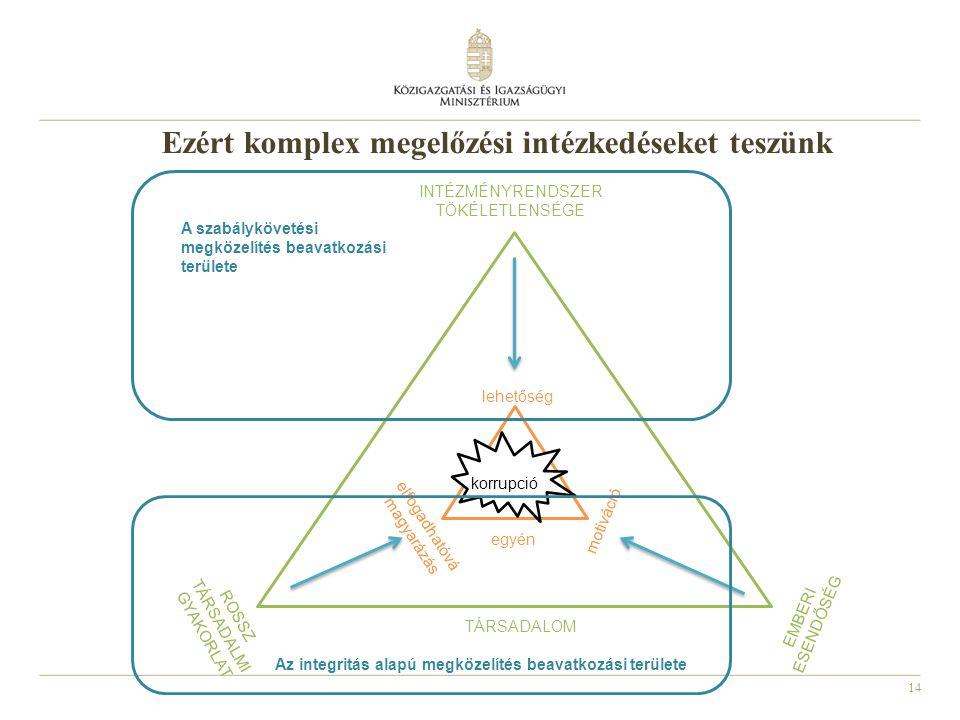 Ezért komplex megelőzési intézkedéseket teszünk