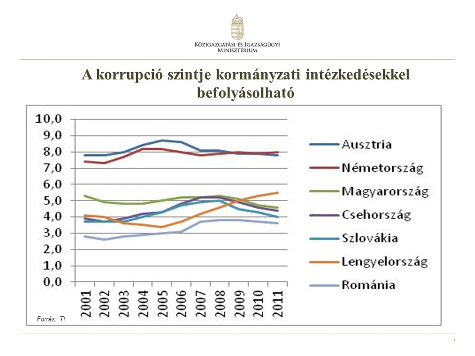 A korrupció szintje kormányzati intézkedésekkel befolyásolható