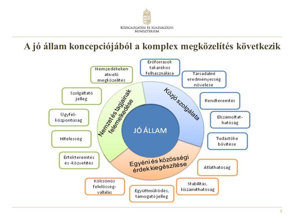 A jó állam koncepciójából a komplex megközelítés következik