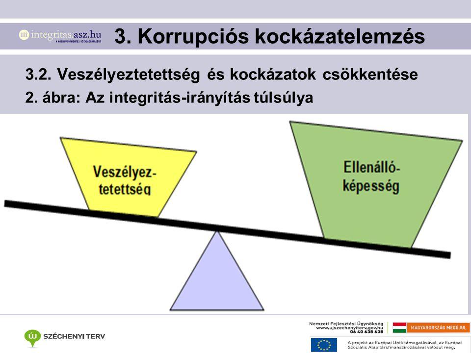 3. Korrupciós kockázatelemzés