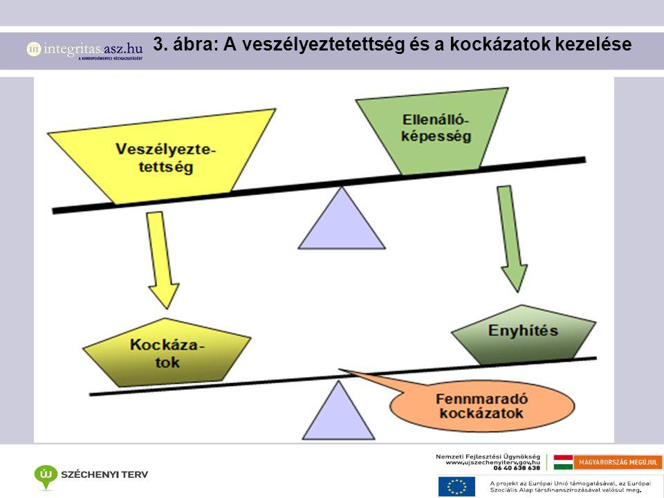 3. ábra: A veszélyeztetettség és a kockázatok kezelése