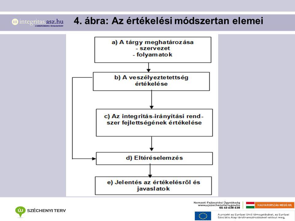 4. ábra: Az értékelési módszertan elemei