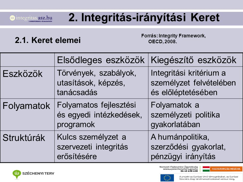 2. Integritás-irányítási Keret
