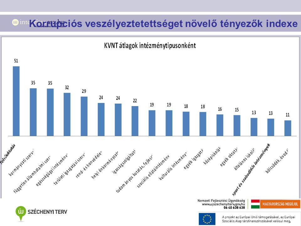 Korrupciós veszélyeztetettséget növelő tényezők indexe