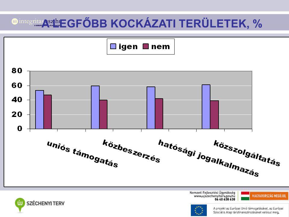 A LEGFŐBB KOCKÁZATI TERÜLETEK, %