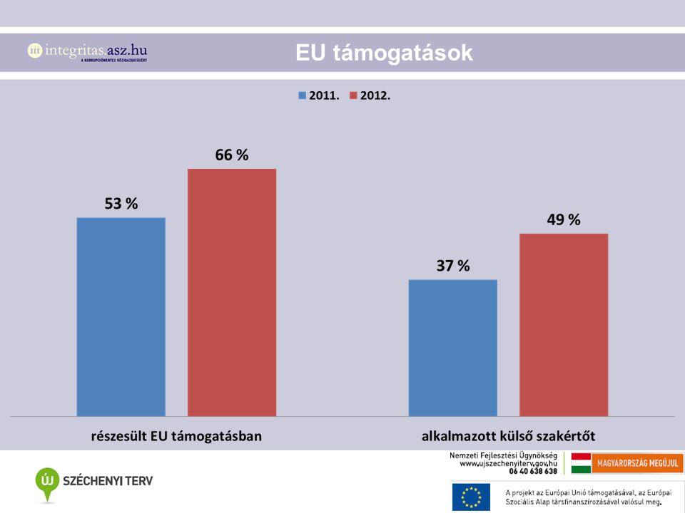 EU támogatások