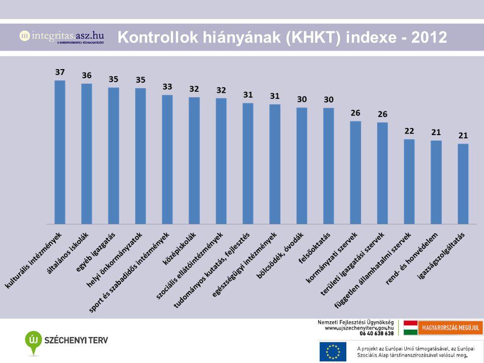 Kontrollok hiányának (KHKT) indexe - 2012