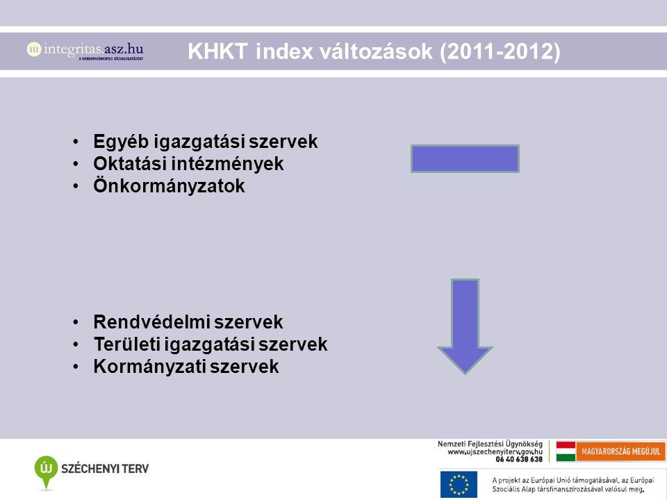 KHKT index változások (2011-2012)