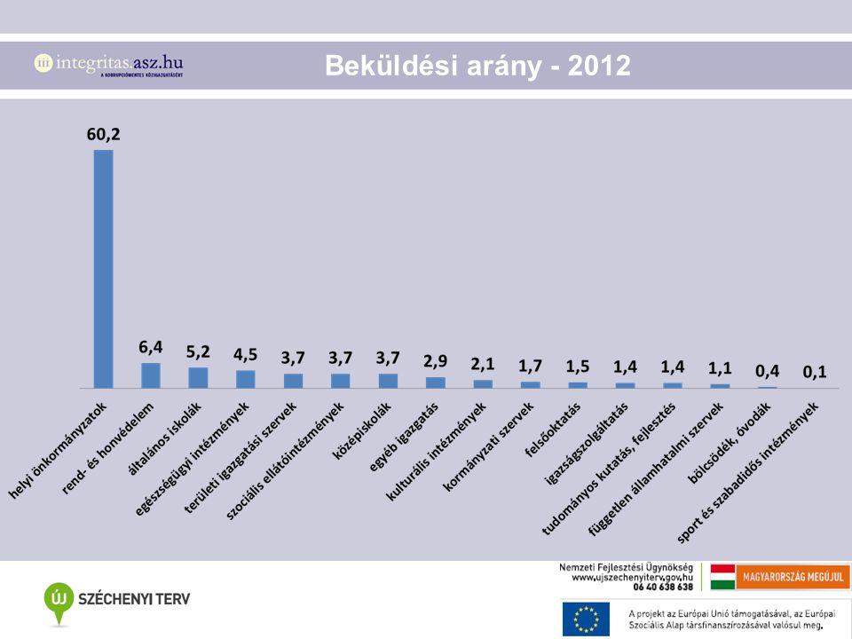 Beküldési arány - 2012