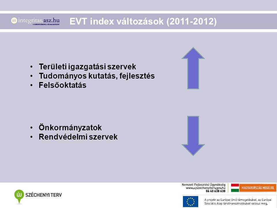 EVT index változások (2011-2012)
