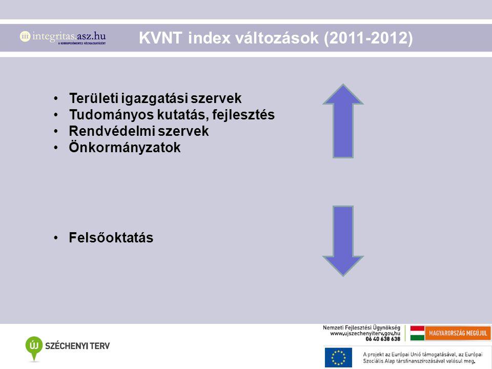 KVNT index változások (2011-2012)