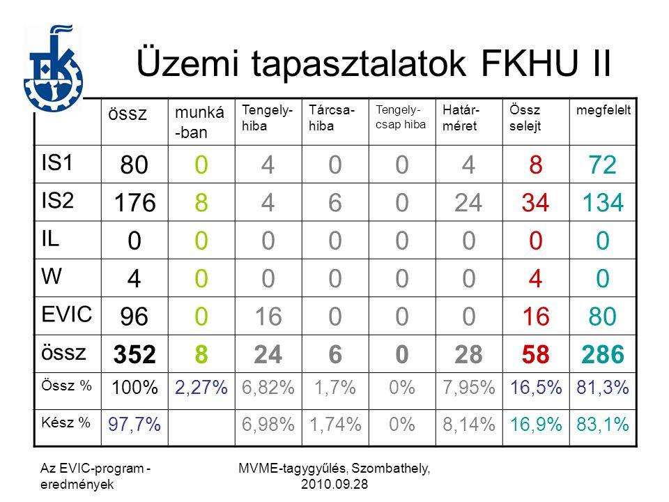 Üzemi tapasztalatok FKHU II