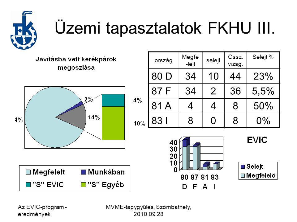 Üzemi tapasztalatok FKHU III.