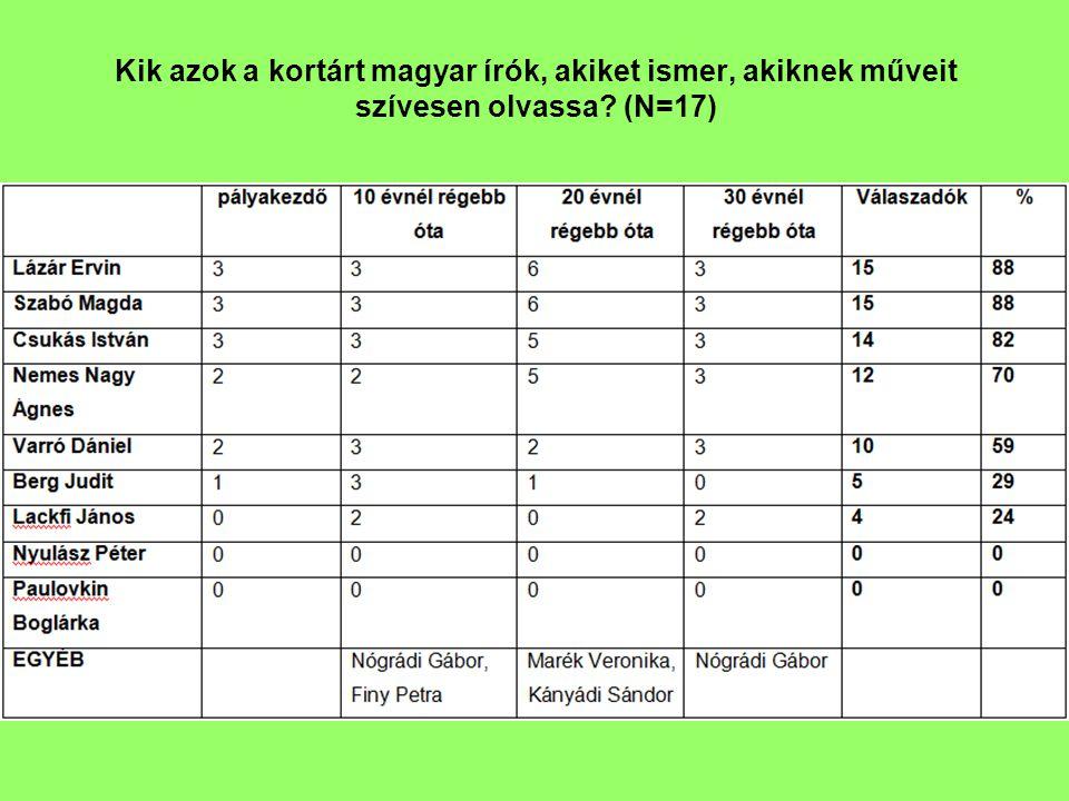 Kik azok a kortárt magyar írók, akiket ismer, akiknek műveit szívesen olvassa (N=17)