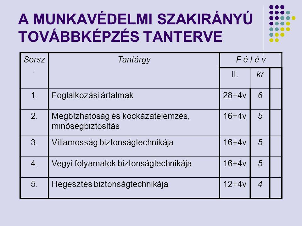 A MUNKAVÉDELMI SZAKIRÁNYÚ TOVÁBBKÉPZÉS TANTERVE