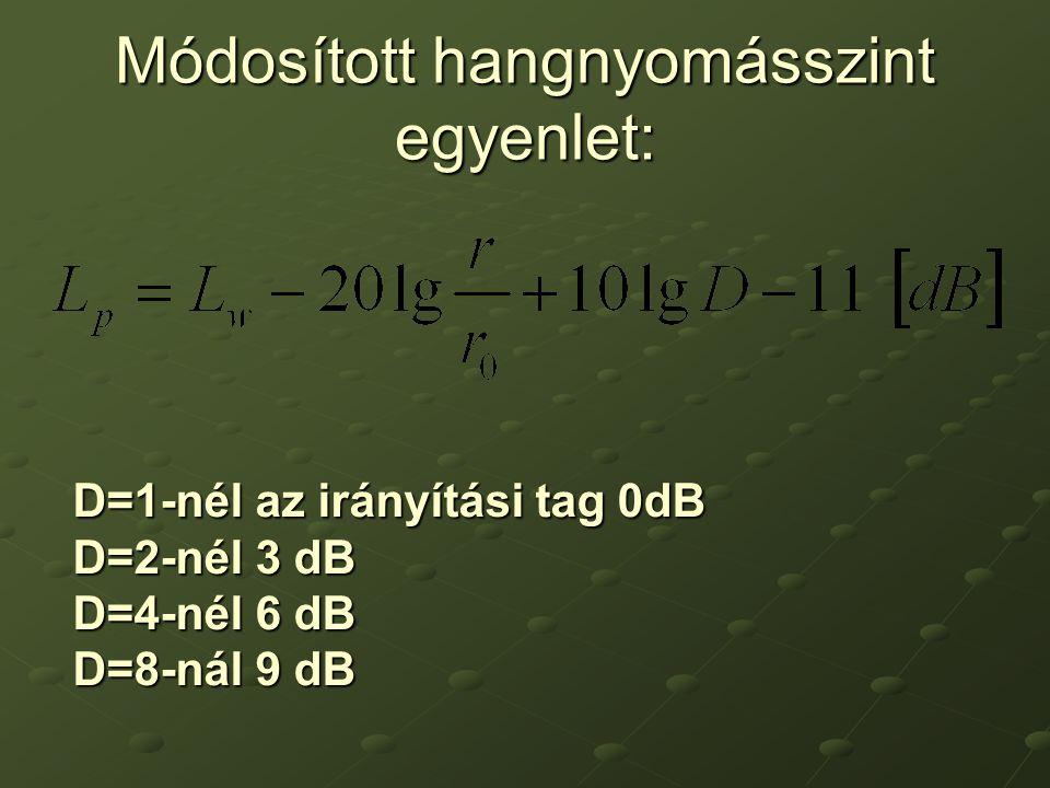 Módosított hangnyomásszint egyenlet: