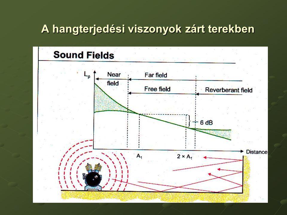 A hangterjedési viszonyok zárt terekben