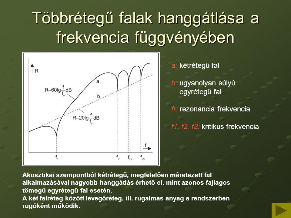 Többrétegű falak hanggátlása a frekvencia függvényében