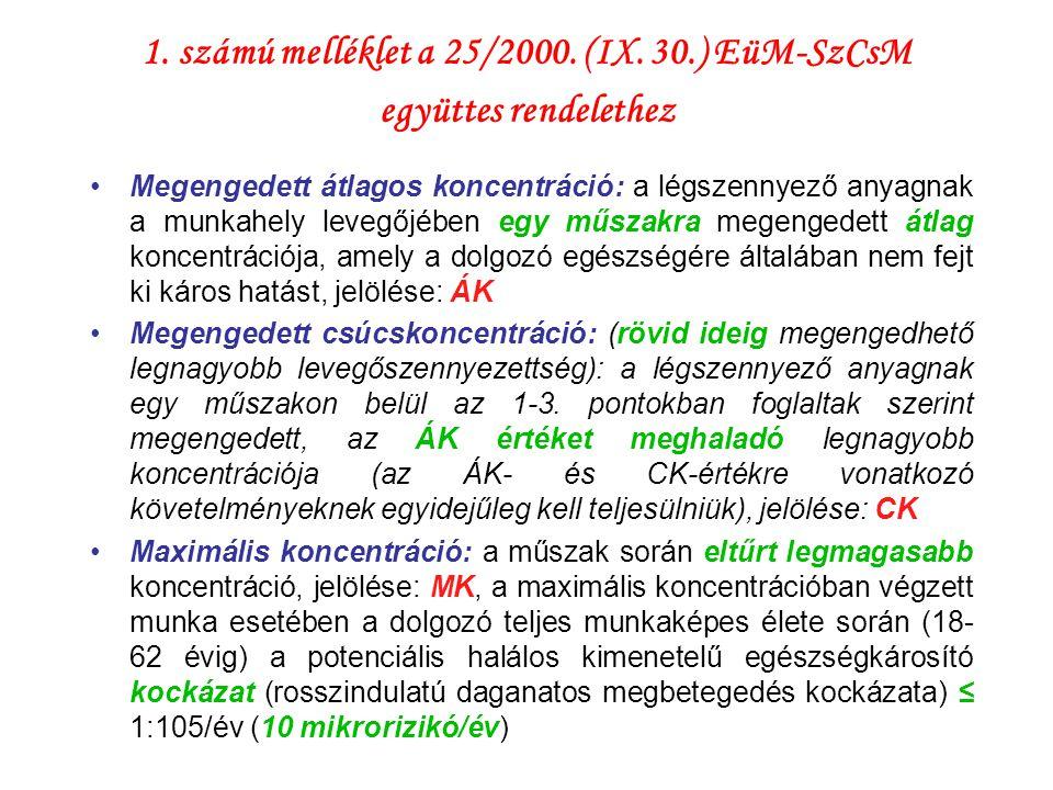 1. számú melléklet a 25/2000. (IX. 30.) EüM-SzCsM együttes rendelethez