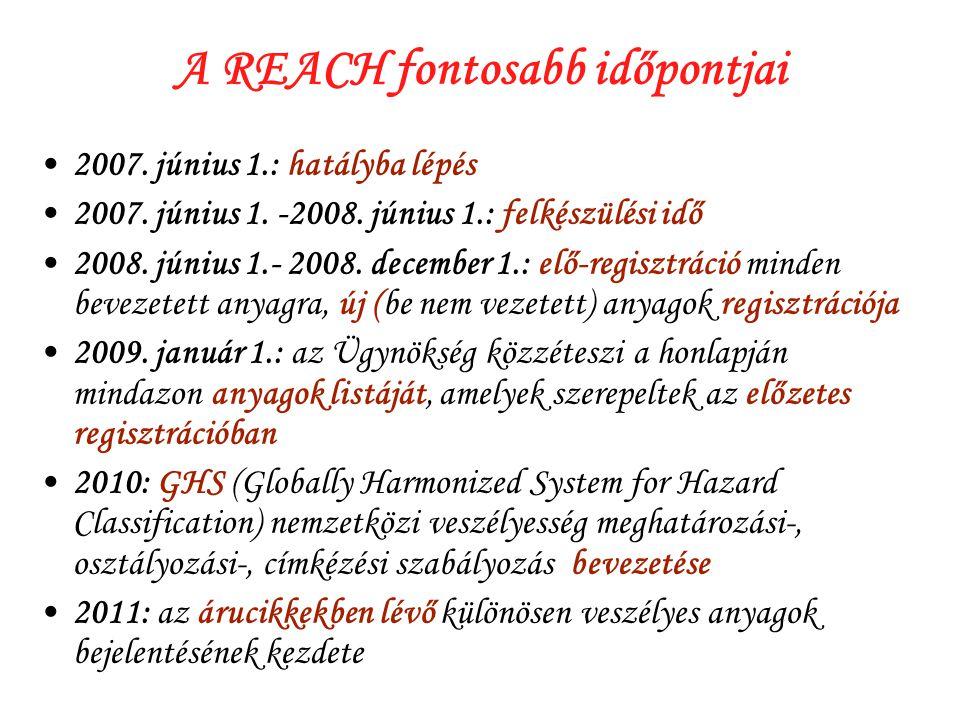 A REACH fontosabb időpontjai