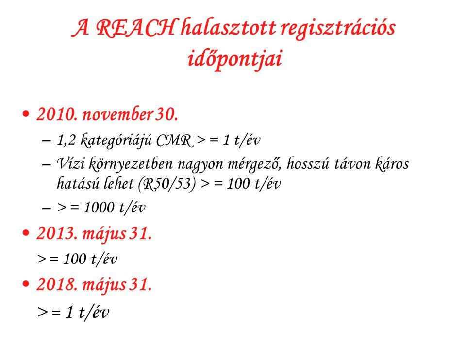 A REACH halasztott regisztrációs időpontjai