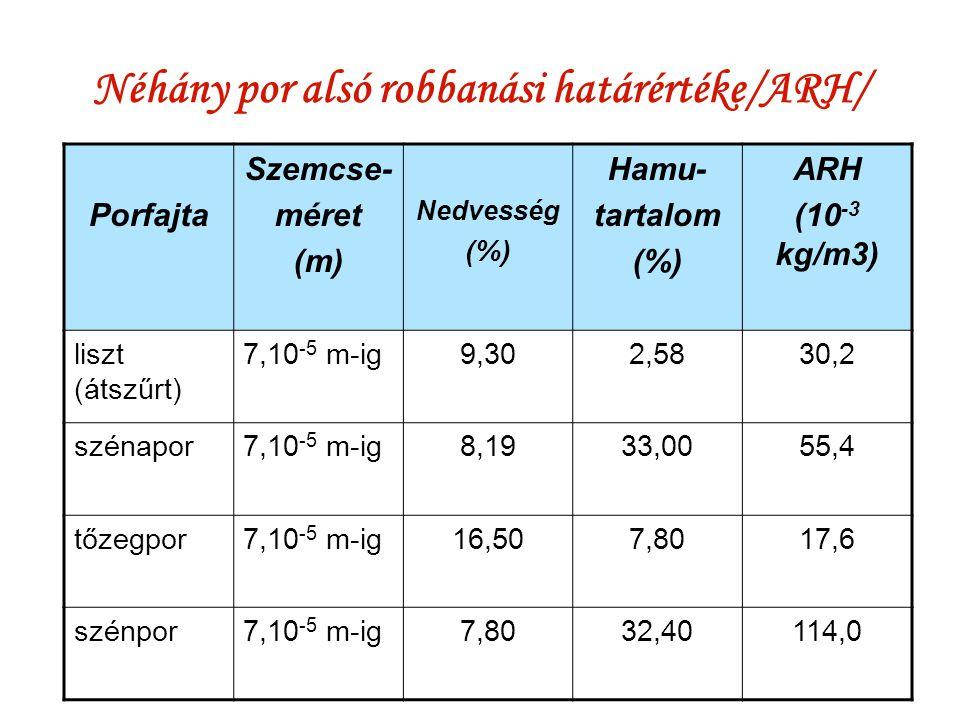 Néhány por alsó robbanási határértéke/ARH/