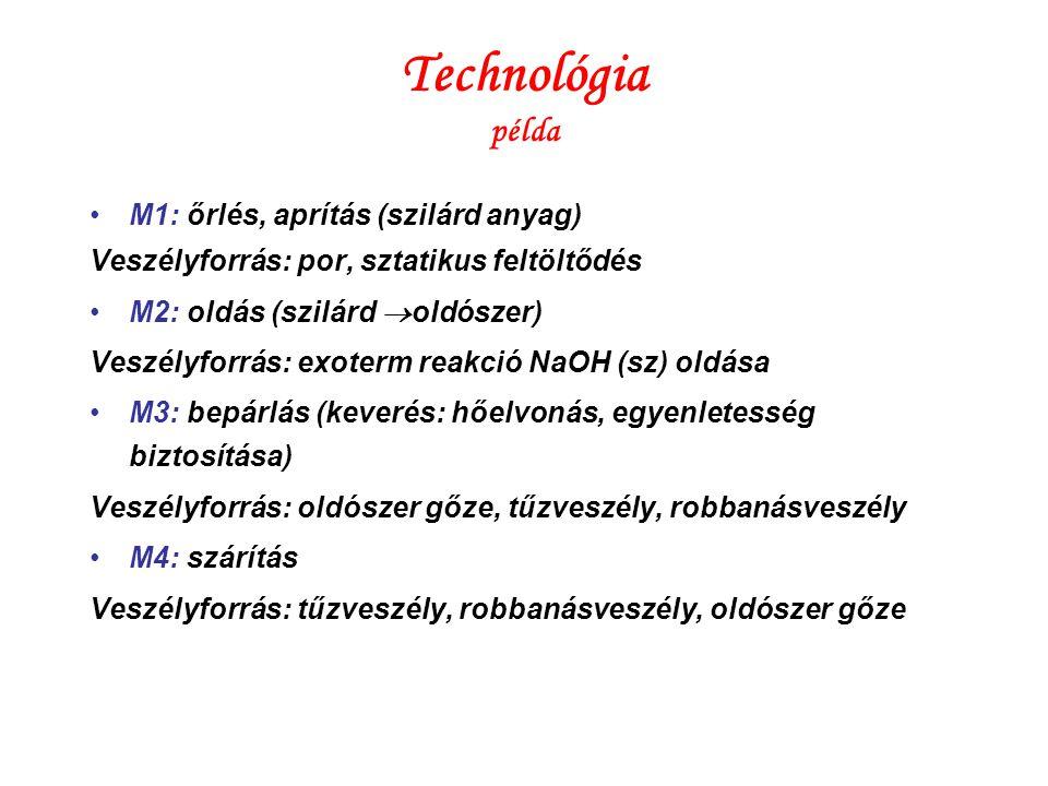 Technológia példa M1: őrlés, aprítás (szilárd anyag)